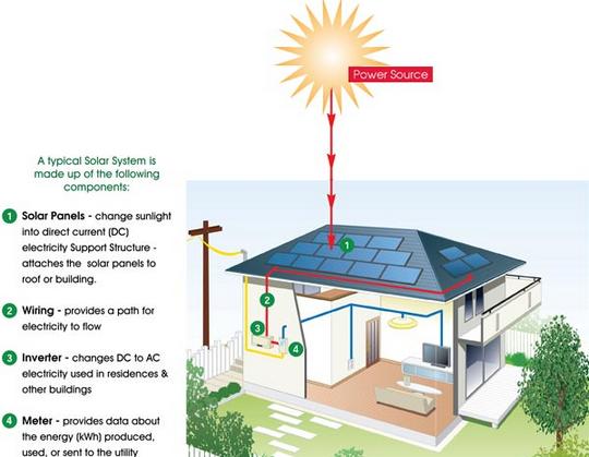 solarpowersetup